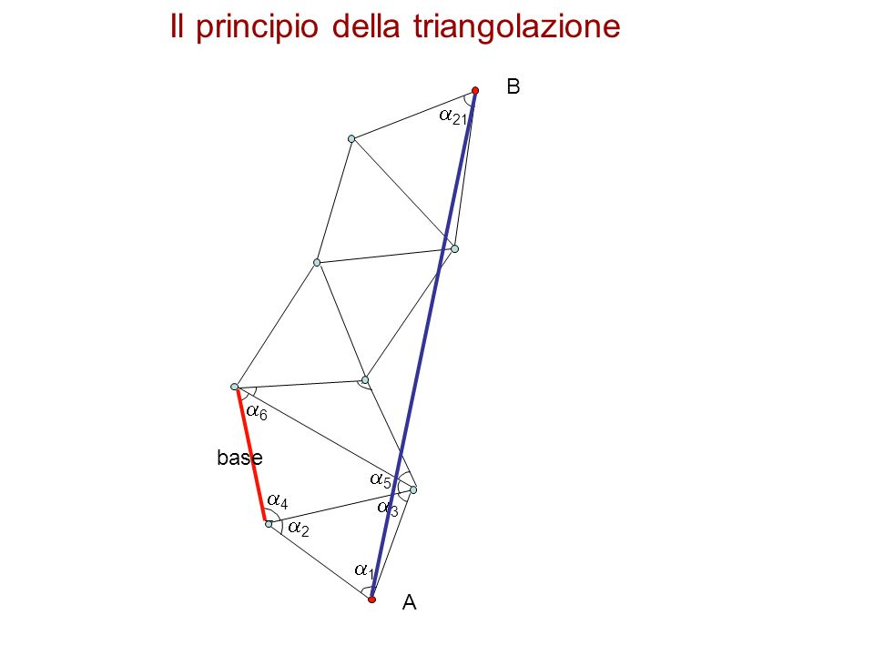 A B 1 2 3 5 4 6 21 base Il principio della triangolazione