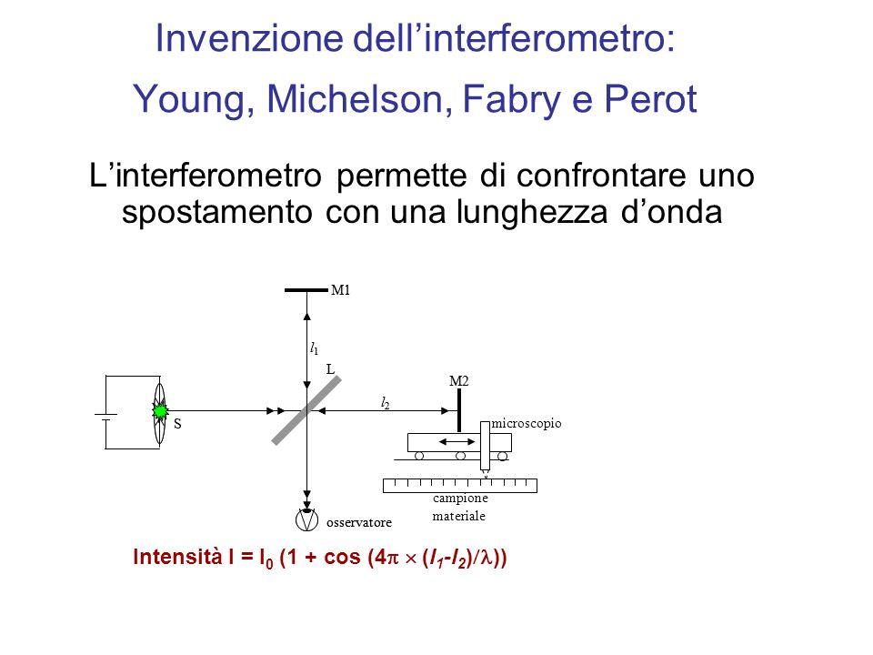 Invenzione dellinterferometro: Young, Michelson, Fabry e Perot Linterferometro permette di confrontare uno spostamento con una lunghezza donda M1 M2 S