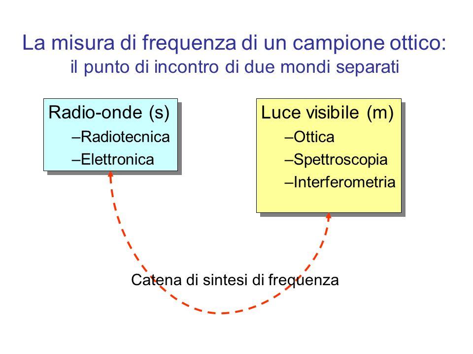 La misura di frequenza di un campione ottico: il punto di incontro di due mondi separati Radio-onde (s) –Radiotecnica –Elettronica Radio-onde (s) –Rad