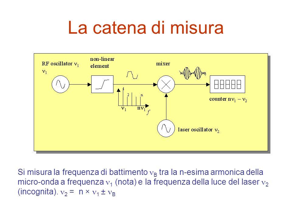 La catena di misura Si misura la frequenza di battimento B tra la n-esima armonica della micro-onda a frequenza 1 (nota) e la frequenza della luce del