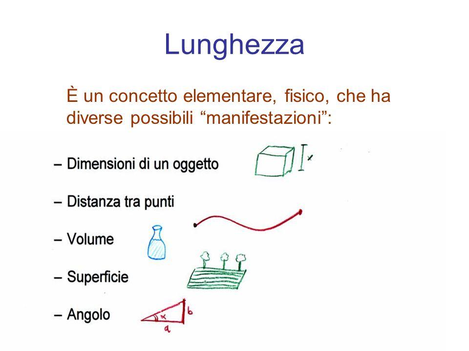 Lunghezza È un concetto elementare, fisico, che ha diverse possibili manifestazioni:
