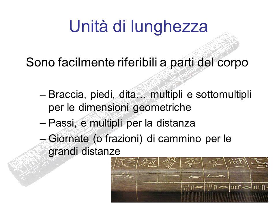 Unità di lunghezza Sono facilmente riferibili a parti del corpo –Braccia, piedi, dita… multipli e sottomultipli per le dimensioni geometriche –Passi,