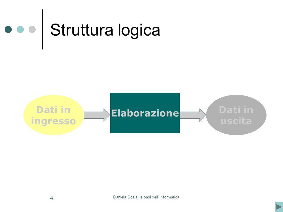 4 Struttura logica Dati in ingresso Elaborazione Dati in uscita