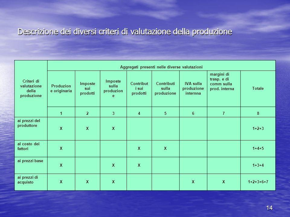 14 Descrizione dei diversi criteri di valutazione della produzione Criteri di valutazione della produzione Aggregati presenti nelle diverse valutazion