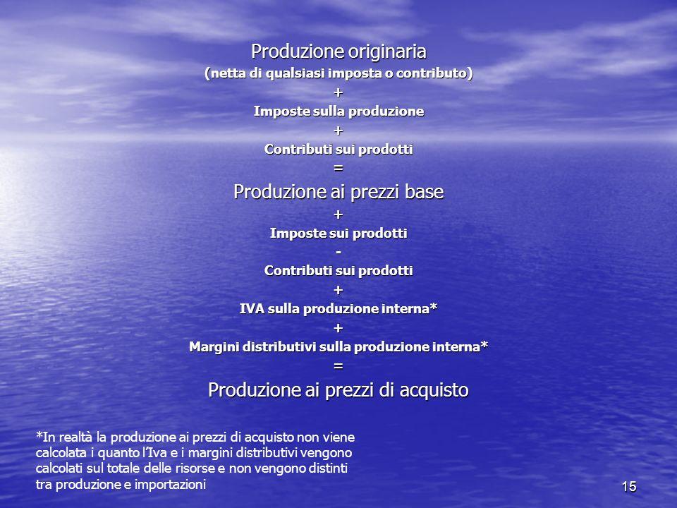 15 Produzione originaria (netta di qualsiasi imposta o contributo) + Imposte sulla produzione + Contributi sui prodotti = Produzione ai prezzi base +
