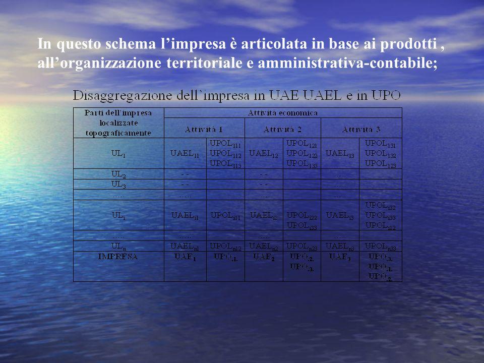 9 Prima: Tavole input-output simmetriche per branca di produzione omogenea(prodottoXprodotto) Adesso: Tavole Supply and Use (ProdottoXBranca) dalle quali è possibile ricostruire una matrice simmetrica ProdottoXProdotto o BrancaXBranca se si fanno delle ipotesi sulle tecnologie produttive