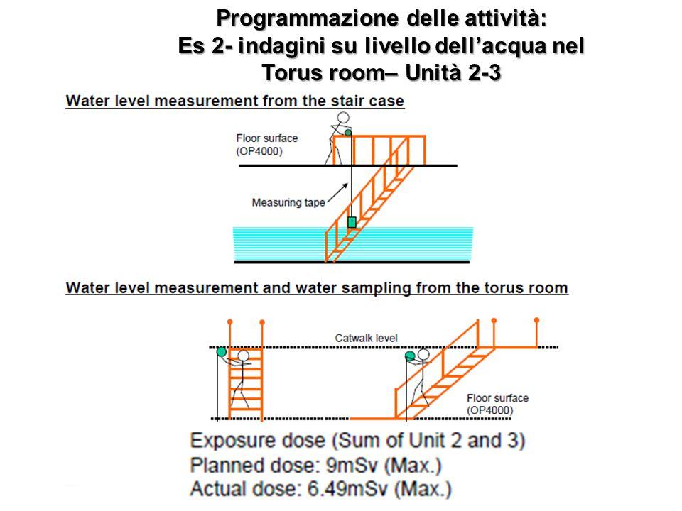 Programmazione delle attività: Es 2- indagini su livello dellacqua nel Torus room– Unità 2-3