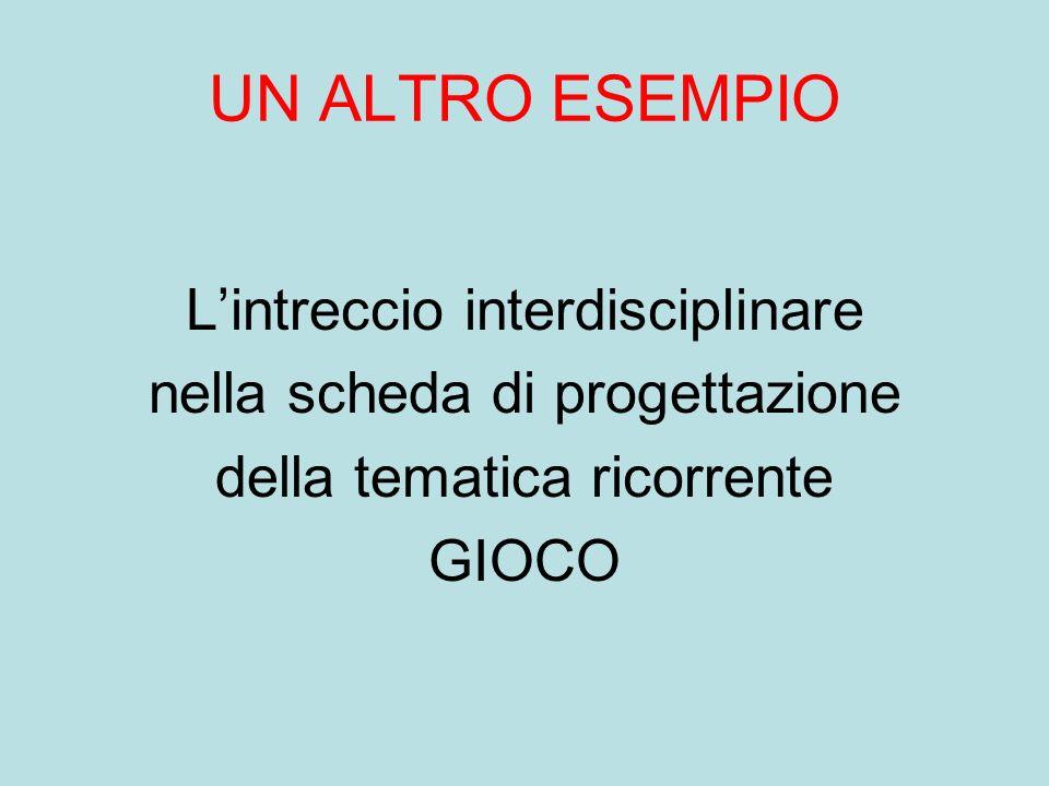 UN ALTRO ESEMPIO Lintreccio interdisciplinare nella scheda di progettazione della tematica ricorrente GIOCO