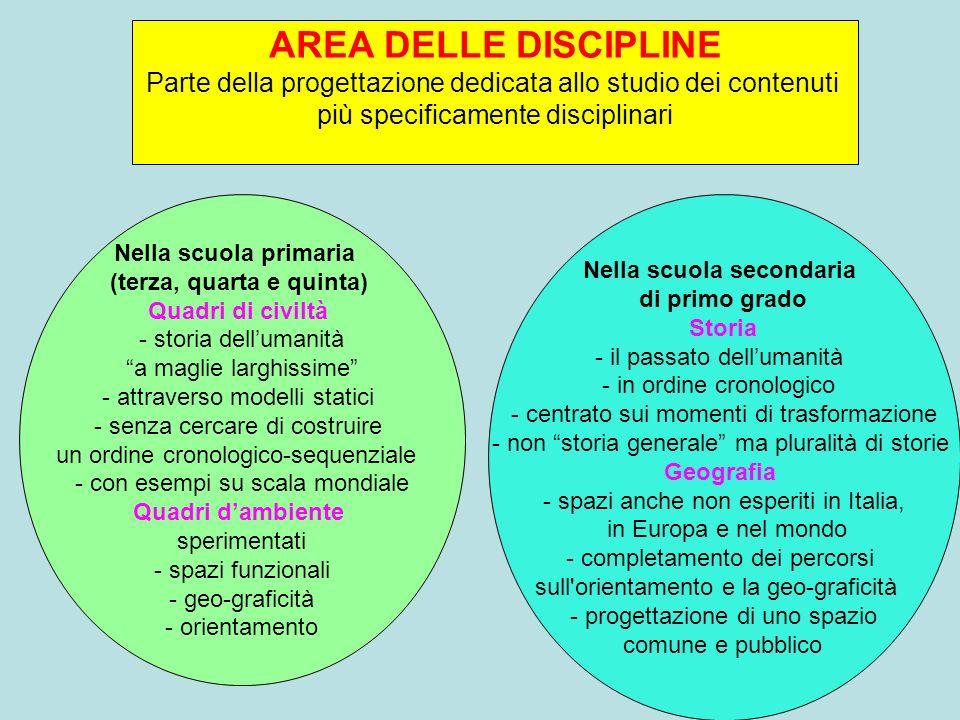AREA DELLE DISCIPLINE Parte della progettazione dedicata allo studio dei contenuti più specificamente disciplinari Nella scuola secondaria di primo gr
