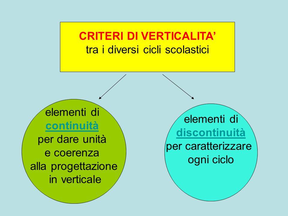 CRITERI DI VERTICALITA tra i diversi cicli scolastici elementi di continuità per dare unità e coerenza alla progettazione in verticale elementi di dis