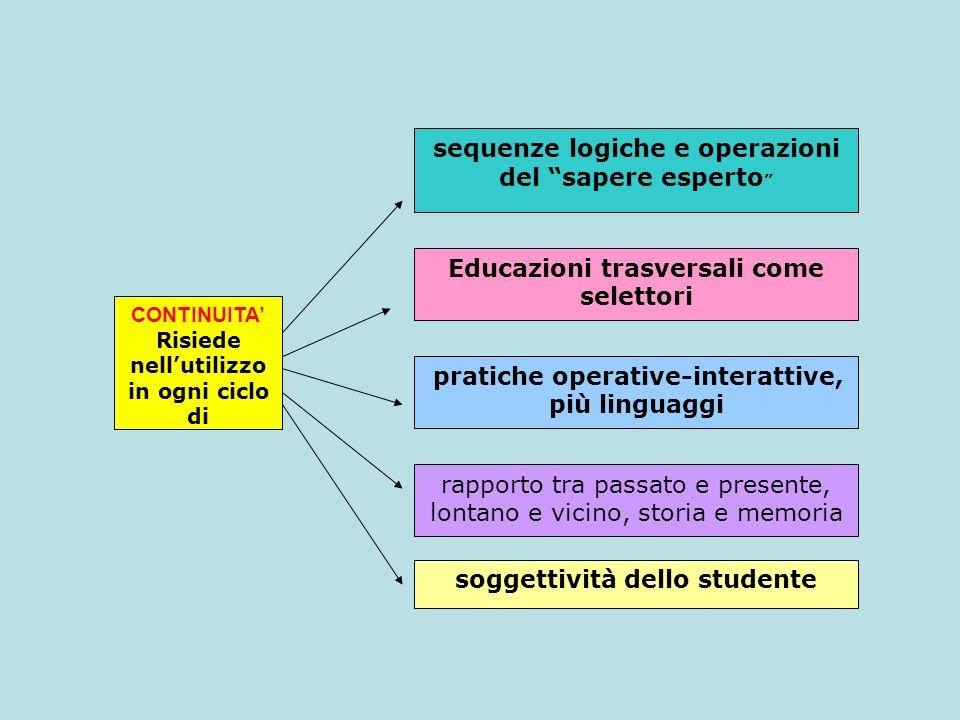 CONTINUITA Risiede nellutilizzo in ogni ciclo di sequenze logiche e operazioni del sapere esperto Educazioni trasversali come selettori pratiche opera