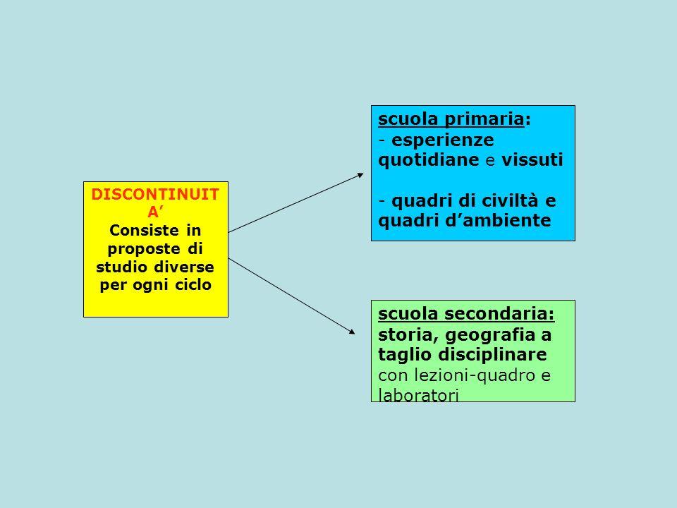 DISCONTINUIT A Consiste in proposte di studio diverse per ogni ciclo scuola primaria: - esperienze quotidiane e vissuti - quadri di civiltà e quadri d
