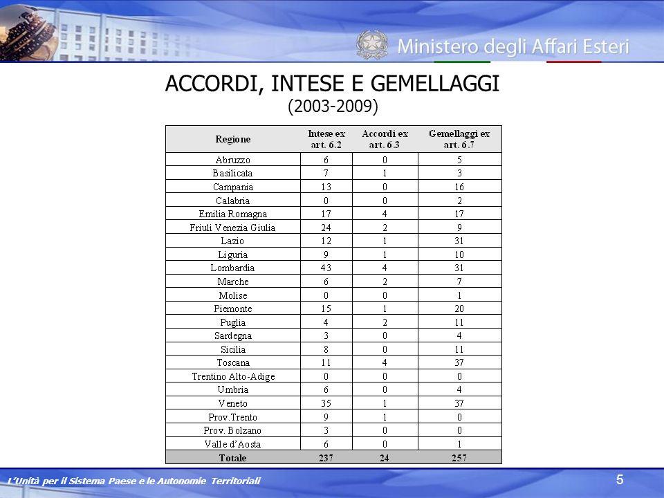 LUnità per il Sistema Paese e le Autonomie Territoriali 5 ACCORDI, INTESE E GEMELLAGGI (2003-2009)
