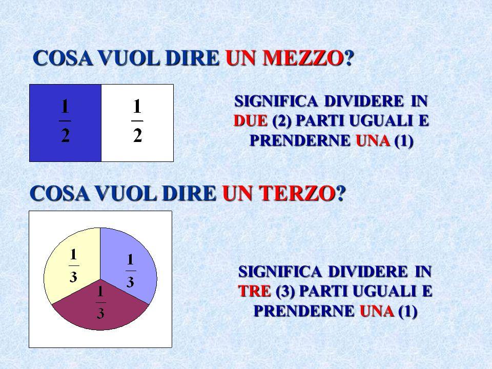 SE INVECE DIVIDIAMO IN CINQUE (5) PARTI UGUALI E NE PRENDIAMO QUATTRO (4) LA PARTE COLORATA QUATTRO QUINTI OGNI PARTE RAPPRESENTA UN QUINTO