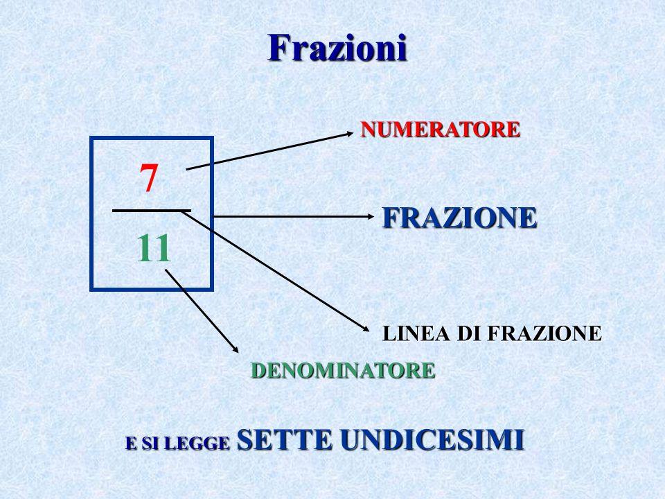 Frazioni 7 11 NUMERATORE DENOMINATORE FRAZIONE LINEA DI FRAZIONE E SI LEGGE SETTE UNDICESIMI