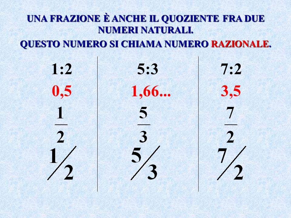 FRAZIONE PROPRIA: se il numeratore è più piccolo del denominatore; esempio: FRAZIONE IMPROPRIA: se il numeratore è più grande del denominatore; esempio: FRAZIONE APPARENTE: se il numeratore è multiplo del denominatore; esempio: OGNI FRAZIONE PROPRIA (NUMERO RAZIONALE) È SEMPRE MINORE DI 1.