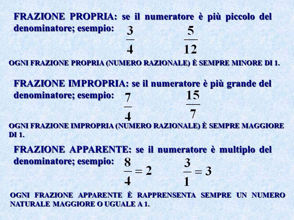 FRAZIONE PROPRIA: se il numeratore è più piccolo del denominatore; esempio: FRAZIONE IMPROPRIA: se il numeratore è più grande del denominatore; esempi