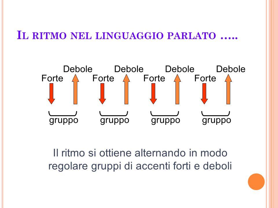 I L RITMO NEL LINGUAGGIO PARLATO ….. Forte Debole Forte Debole Forte Debole Forte Debole Il ritmo si ottiene alternando in modo regolare gruppi di acc