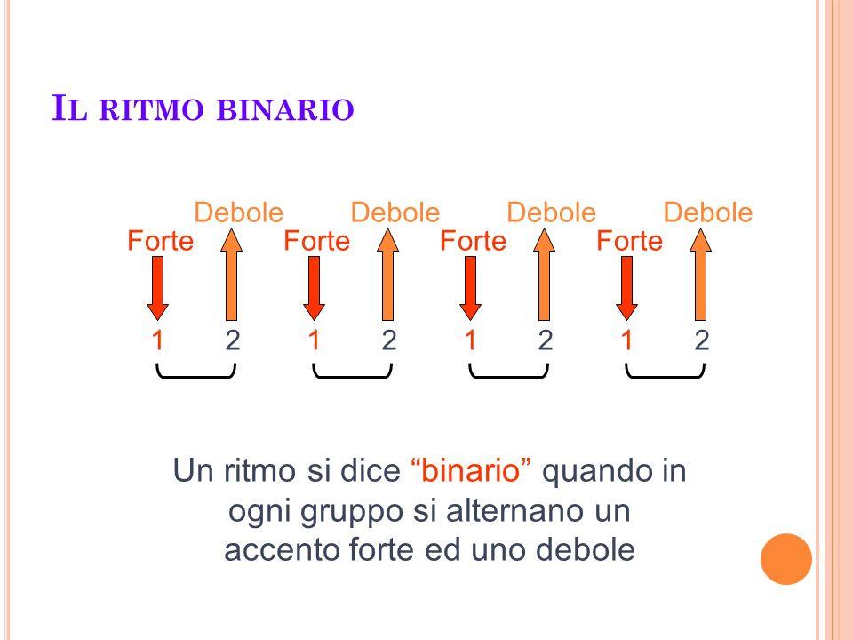 I L RITMO BINARIO Forte Debole Forte Debole Forte Debole Forte Debole Un ritmo si dice binario quando in ogni gruppo si alternano un accento forte ed