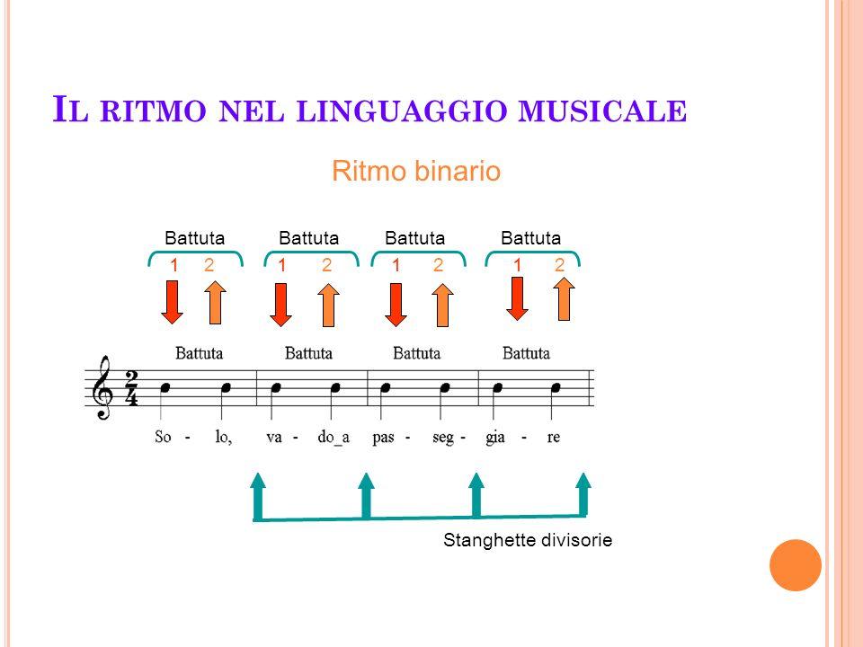 I L RITMO NEL LINGUAGGIO MUSICALE 121 21212 Battuta 2424 Stanghette divisorie Ritmo binario