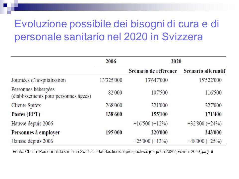 Evoluzione possibile dei bisogni di cura e di personale sanitario nel 2020 in Svizzera Fonte: Obsan Personnel de santé en Suisse – Etat des lieux et prospectives jusquen 2020, Février 2009, pag.