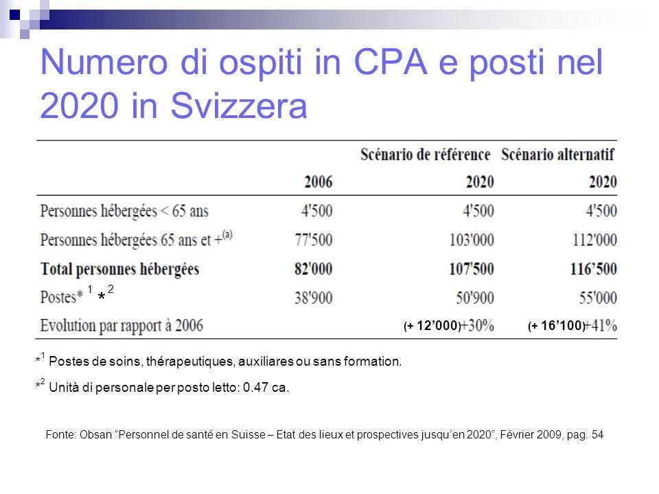 Evoluzione del numero di ospiti e unità di personale nelle CPA nel 2020 in Ticino Ipotesi: produttività e numero di posti letto nelle CPA non sussidiate costanti.