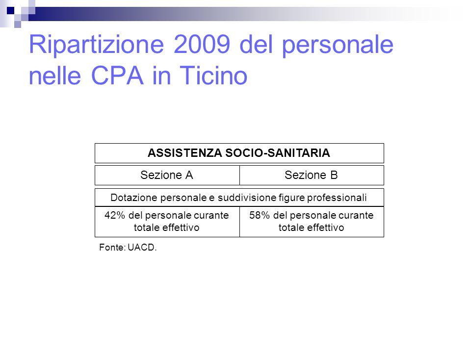 Ripartizione 2009 del personale nelle CPA in Ticino ASSISTENZA SOCIO-SANITARIA Sezione ASezione B 42% del personale curante totale effettivo Dotazione personale e suddivisione figure professionali 58% del personale curante totale effettivo Fonte: UACD.