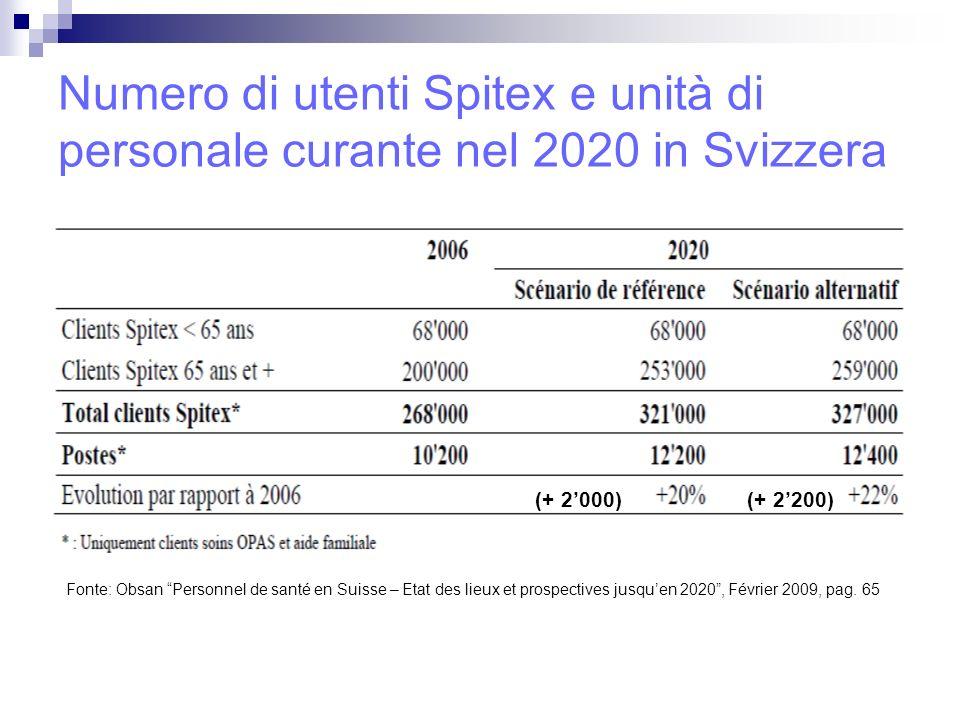 Numero di utenti Spitex e unità di personale curante nel 2020 in Svizzera (+ 2000)(+ 2200) Fonte: Obsan Personnel de santé en Suisse – Etat des lieux et prospectives jusquen 2020, Février 2009, pag.