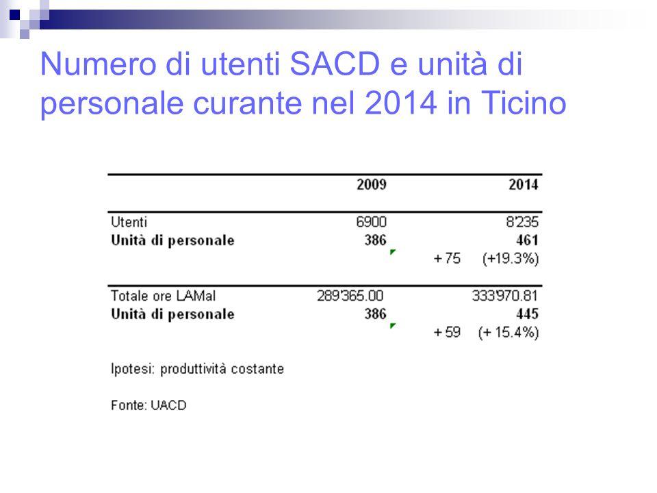 Numero di utenti SACD e unità di personale curante nel 2014 in Ticino