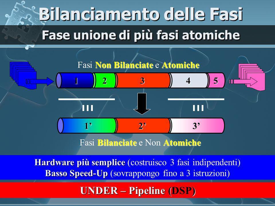 5 4 32 1 Non BilanciateAtomiche Fasi Non Bilanciate e Atomiche Hardware più complesso Hardware più complesso (costruisco 9 fasi indipendenti) Alto Speed-Up Alto Speed-Up (sovrappongo fino a 9 istruzioni) BilanciateAtomiche Fasi Bilanciate e Atomiche SottoFasi come scomposizione di Fasi Bilanciamento delle Fasi SUPER – Pipeline 54b4a3c3b3a2 1b1a