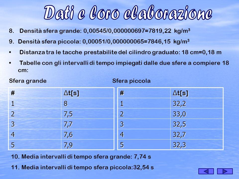 8. Densità sfera grande: 0,00545/0,000000697=7819,22 kg/m 3 9.Densità sfera piccola: 0,00051/0,000000065=7846,15 kg/m 3 Distanza tra le tacche prestab