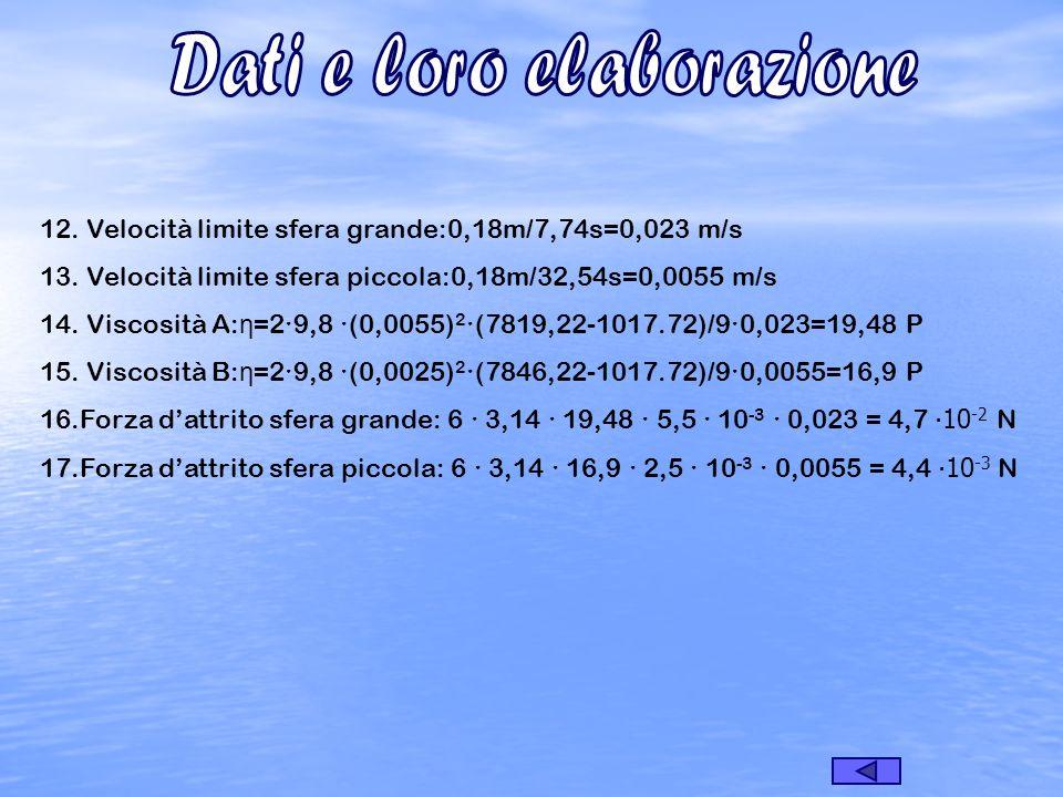 12. Velocità limite sfera grande:0,18m/7,74s=0,023 m/s 13. Velocità limite sfera piccola:0,18m/32,54s=0,0055 m/s 14. Viscosità A: η =29,8 (0,0055) 2 (