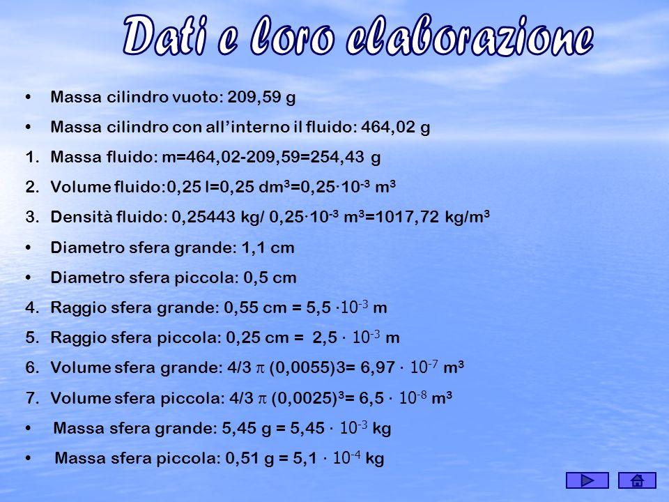 Massa cilindro vuoto: 209,59 g Massa cilindro con allinterno il fluido: 464,02 g 1.Massa fluido: m=464,02-209,59=254,43 g 2.Volume fluido:0,25 l=0,25