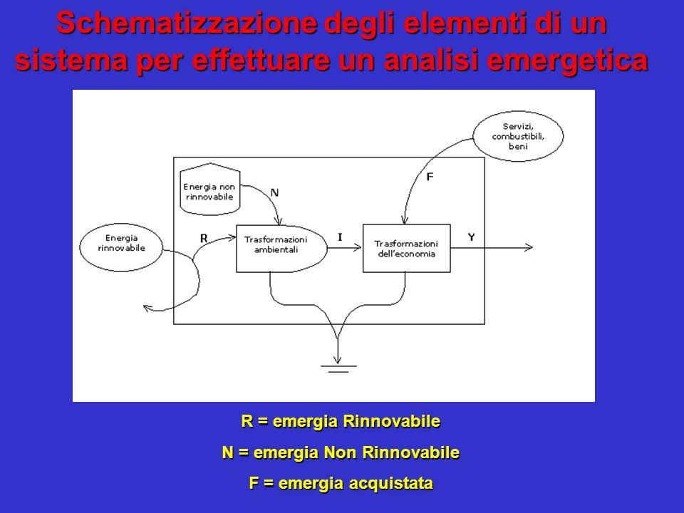 Rapporto di impatto ambientale Rapporto di impatto ambientale = (N+F)/R (emergia dal sistema economico e da risorse locali non rinnovabili/emergia da risorse rinnovabili) Rendimento emergetico Rendimento emergetico = Y/F = (R+N+F)/F (emergia prodotto/emergia input provenienti dal sistema economico) Investimento emergetico Investimento emergetico = F/(N+R) (emergia fornita dal sistema economico/emergia fornita dallambiente) PVS >> PS Indici emergetici I = R + N Y = R + F + N