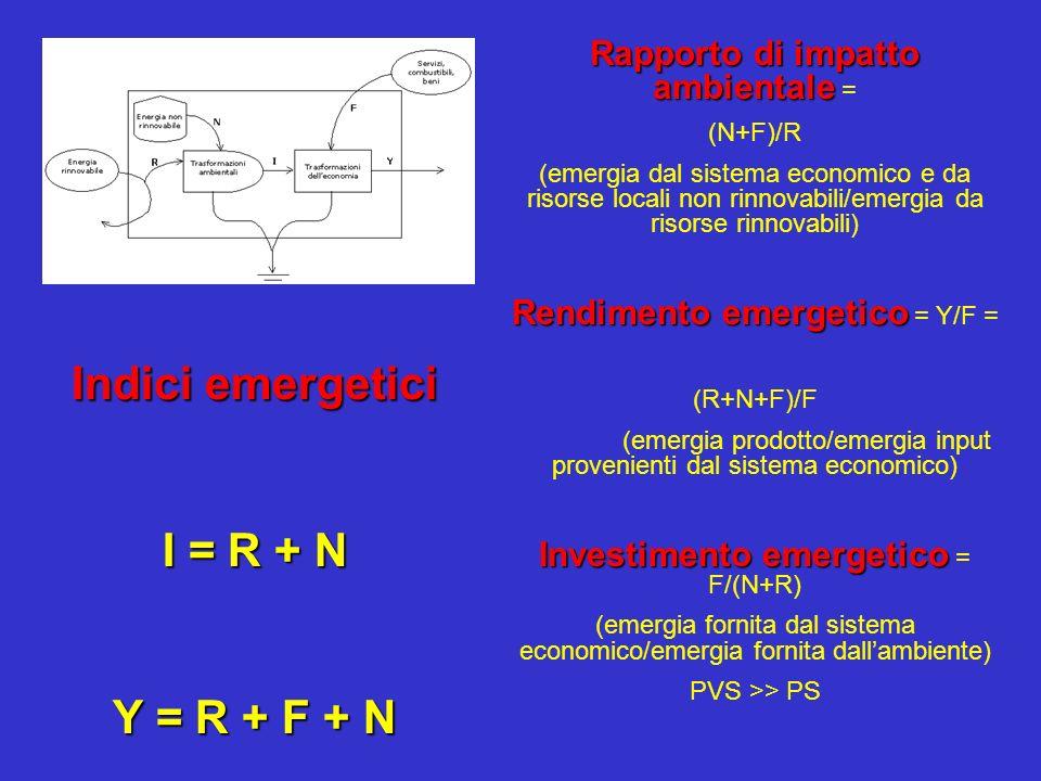 Se Y ( prodotto ) alto valore trasformity : 1)Prodotto elevata complessità ; 2)Processo è inefficiente ( dannoso ).