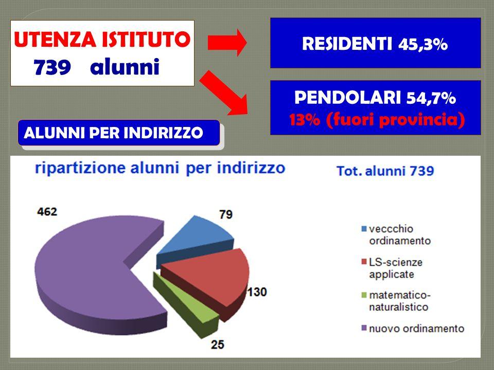 RESIDENTI 45,3% UTENZA ISTITUTO 739 alunni PENDOLARI 54,7% 13% (fuori provincia) ALUNNI PER INDIRIZZO