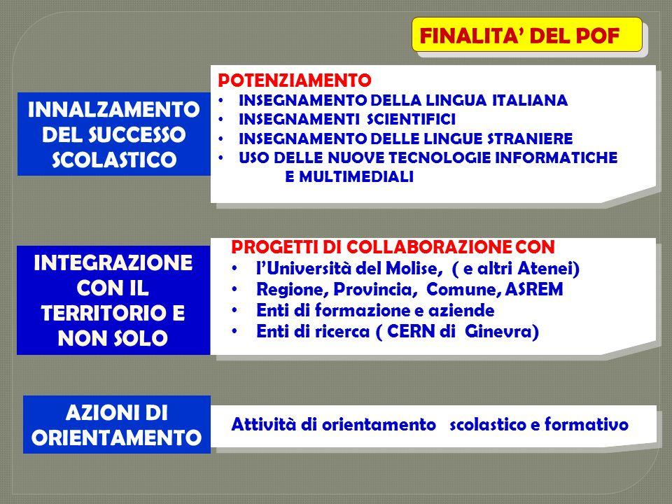 INNALZAMENTO DEL SUCCESSO SCOLASTICO FINALITA DEL POF POTENZIAMENTO INSEGNAMENTO DELLA LINGUA ITALIANA INSEGNAMENTI SCIENTIFICI INSEGNAMENTO DELLE LIN