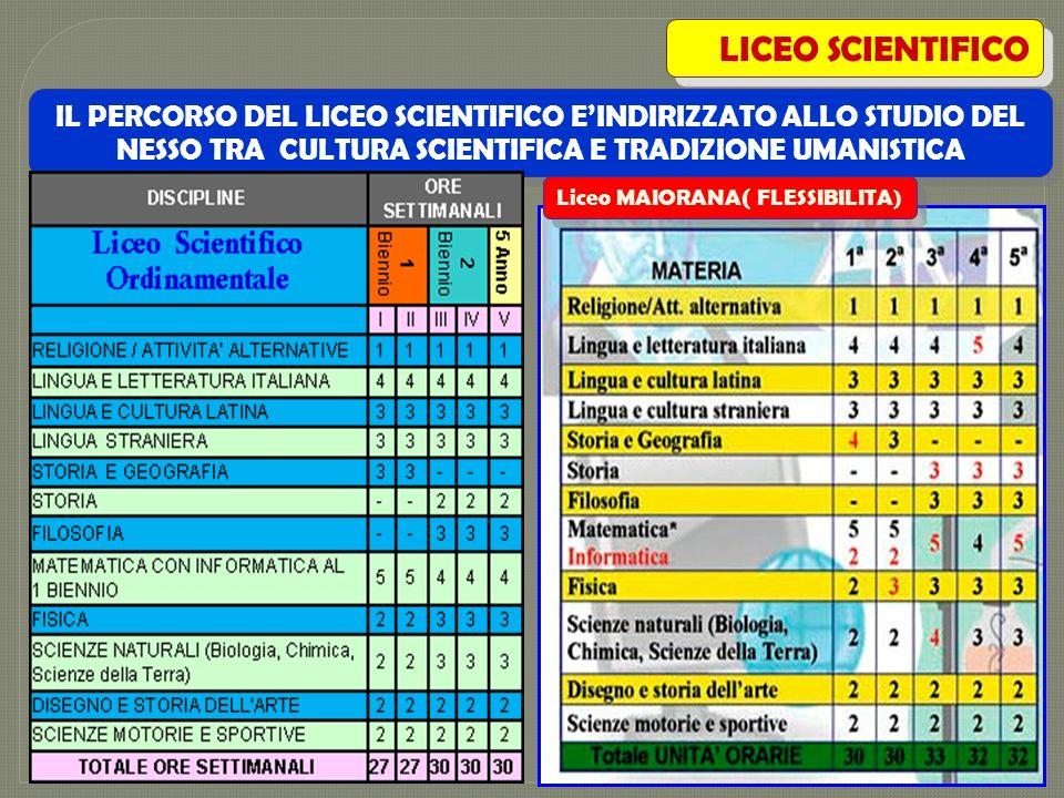 IL PERCORSO DEL LICEO SCIENTIFICO EINDIRIZZATO ALLO STUDIO DEL NESSO TRA CULTURA SCIENTIFICA E TRADIZIONE UMANISTICA LICEO SCIENTIFICO Liceo MAIORANA(