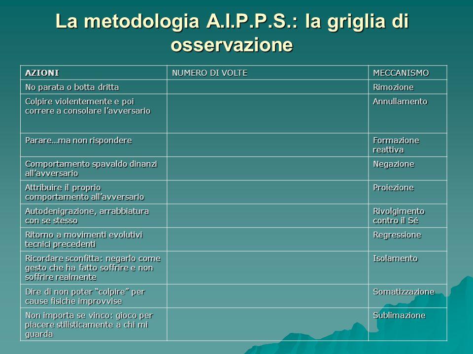 La metodologia A.I.P.P.S.: la griglia di osservazione AZIONI NUMERO DI VOLTE MECCANISMO No parata o botta dritta Rimozione Colpire violentemente e poi
