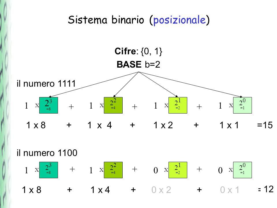 Sistema binario (posizionale) Cifre: {0, 1} BASE b=2 il numero 1111 2 3 =8 1 2 2 =4 1 2 1 =2 1 2 0 =1 1 il numero 1100 1100 +++ +++ 1 x 8 + 1 x 4 + 1