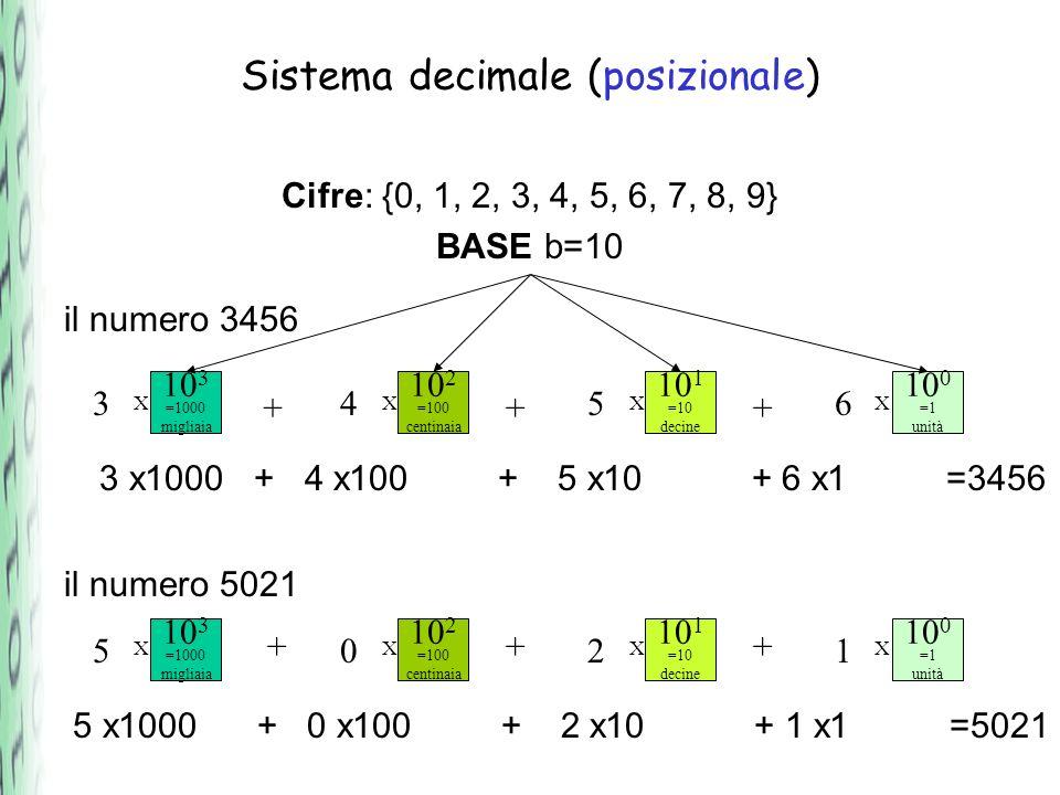 Sistema binario (posizionale) Cifre: {0, 1} BASE b=2 il numero 1101 2 3 =8 ottetti 1 2 2 =4 quartetti 1 2 1 =2 coppie 0 2 0 =1 unità 1 il numero 1011 1011 +++ +++ 1 x 8 + 1 x 4 + 0 x 2 + 1 x 1 =13 1 x 8 + 0 x 4 + 1 x 2 + 1 x 1 =11 XXXX 2 3 =8 2 2 =4 2 1 =2 2 0 =1 XXXX