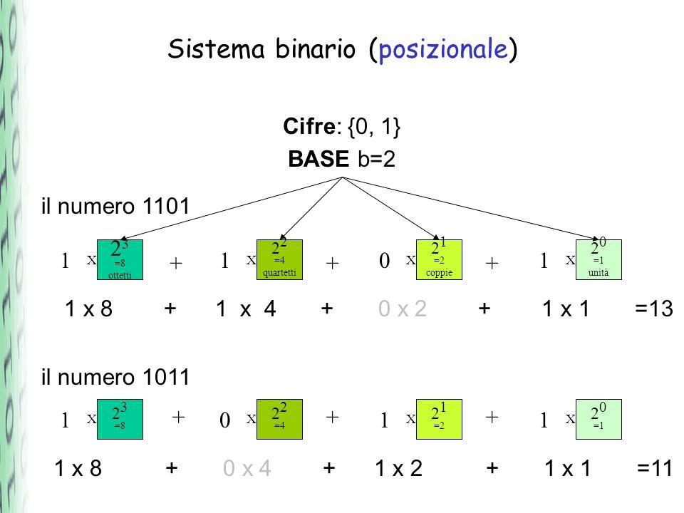 Sistema binario (posizionale) Cifre: {0, 1} BASE b=2 il numero 1111 2 3 =8 1 2 2 =4 1 2 1 =2 1 2 0 =1 1 il numero 1100 1100 +++ +++ 1 x 8 + 1 x 4 + 1 x 2 + 1 x 1 =15 1 x 8 + 1 x 4 + 0 x 2 + 0 x 1 =14 XXXX 2 3 =8 2 2 =4 2 1 =2 2 0 =1 XXXX 12