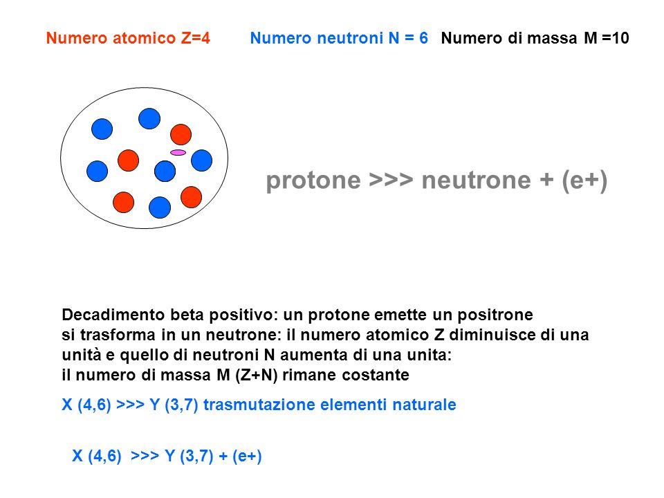 Cattura K: un protone cattura un elettrone dal livello K si trasforma in un neutrone: il numero atomico Z diminuisce di una unità e quello di neutroni N aumenta di una unita: il numero di massa M (Z+N) rimane costante X (4,6) + (e-) >>> Y (3,7) trasmutazione elementi naturale Numero atomico Z=4Numero neutroni N = 6Numero di massa M =10 protone + (e-) >>> neutrone X (4,6) + (e-) >>> Y (3,7)
