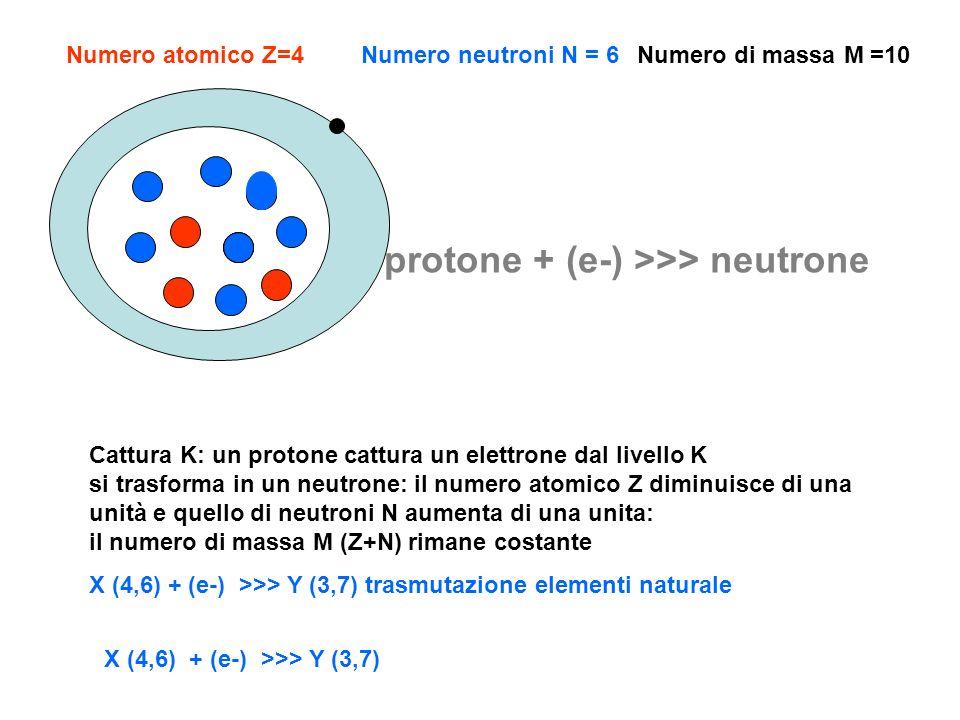 Cattura K: un protone cattura un elettrone dal livello K si trasforma in un neutrone: il numero atomico Z diminuisce di una unità e quello di neutroni