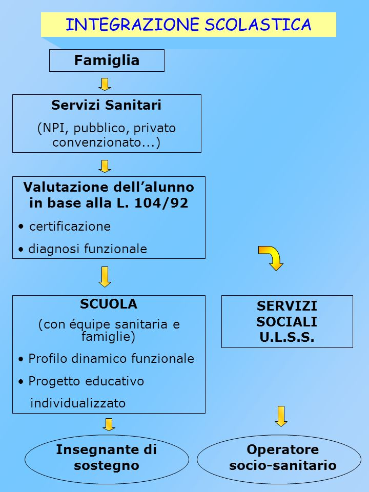 CENTRO DI ORIENTAMENTO C.P.I.Ufficio Categorie Protette S.I.L.