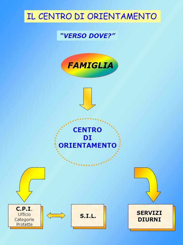 CENTRO DI ORIENTAMENTO C.P.I. Ufficio Categorie Protette S.I.L.