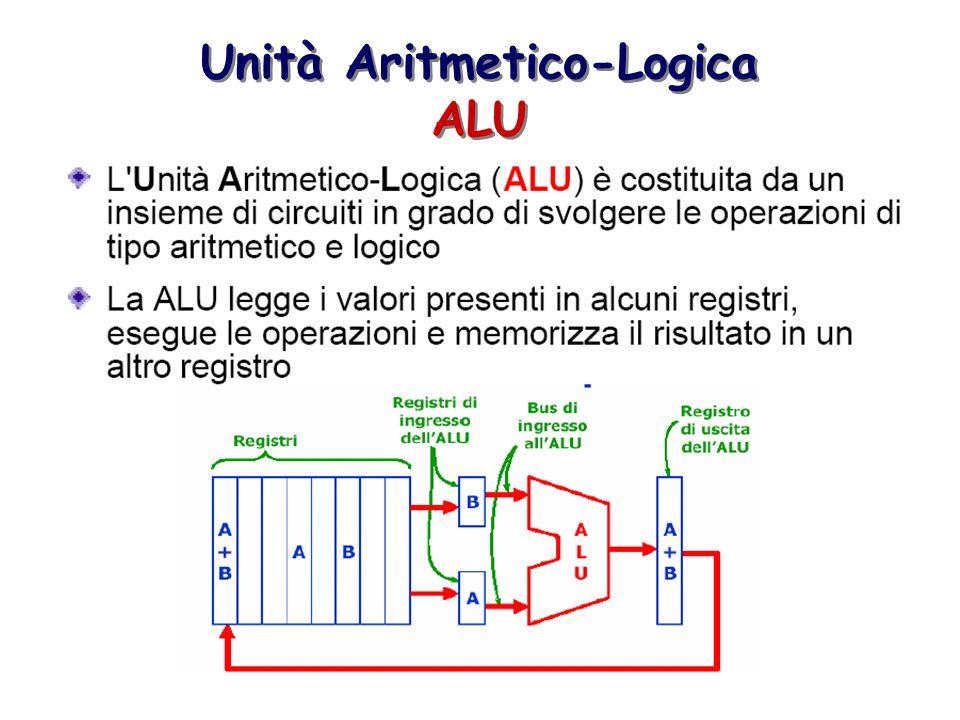 Unità Aritmetico-Logica ALU Unità Aritmetico-Logica ALU