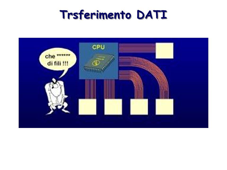 Trsferimento DATI