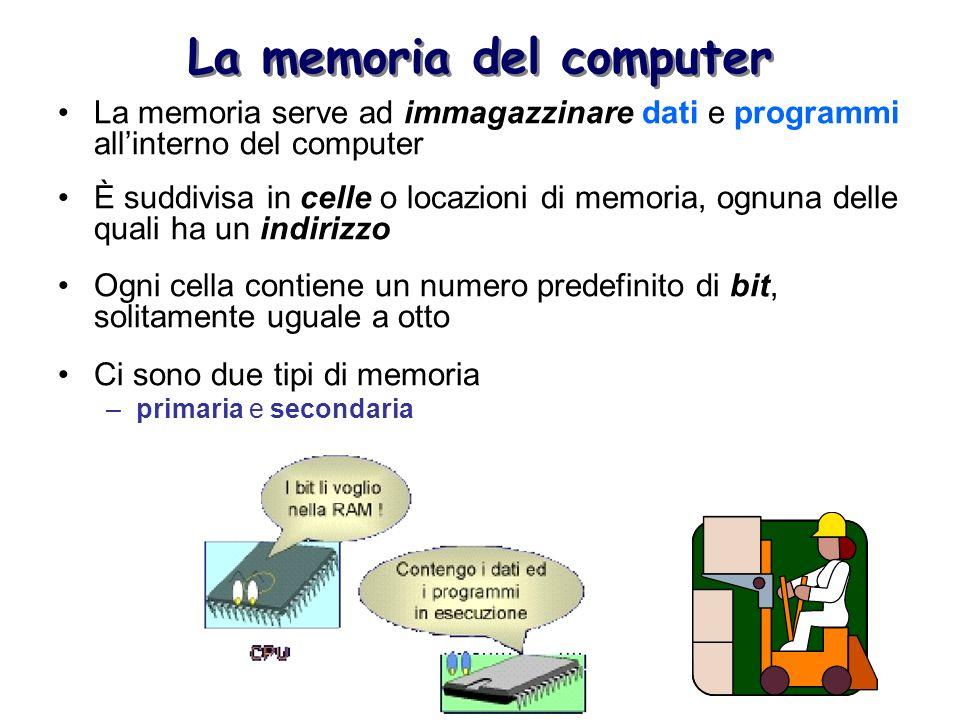 La memoria del computer La memoria serve ad immagazzinare dati e programmi allinterno del computer È suddivisa in celle o locazioni di memoria, ognuna