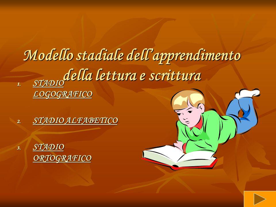 Modello stadiale dellapprendimento della lettura e scrittura 1. STADIO LOGOGRAFICO STADIO LOGOGRAFICO STADIO LOGOGRAFICO 2. STADIO ALFABETICO STADIO A